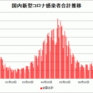【新型コロナ情報】7月25日新たな感染者 国内計5,020人 東京都1,763人 大阪471人