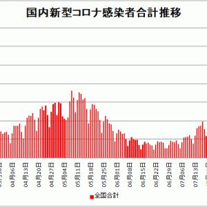 【新型コロナ情報】8月2日新たな感染者 国内計8,393人 東京都2,195人 大坂448人