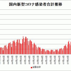 【新型コロナ情報】8月7日新たな感染者 国内計15,753人 東京都4,566人 大坂1,123