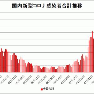 【新型コロナ情報】8月11日新たな感染者 国内計15,813人 東京都4,200人 大坂1490