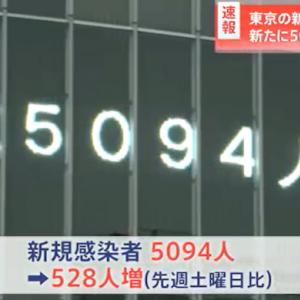 【新型コロナ情報】8月14日新たな感染者 国内計20,151人 東京都5,094人 大坂1824