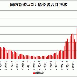 【新型コロナ情報】8月26日新たな感染者 国内計24,976人 東京都4,704人 大坂2830