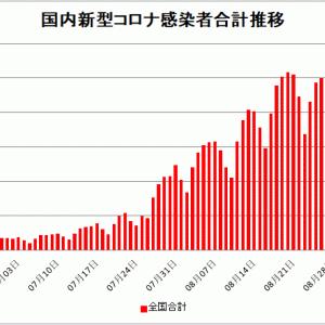 【新型コロナ情報】8月29日新たな感染者 国内計19,312人 東京都3,081人 大坂2389