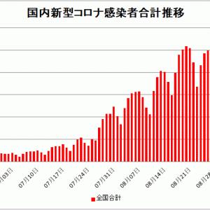 【新型コロナ情報】9月1日新たな感染者 国内計20,031人 東京都3,168人 大坂3,004