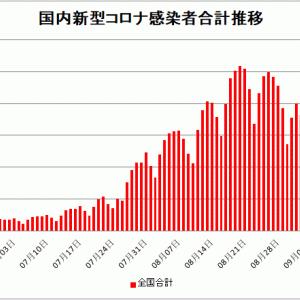 【新型コロナ情報】9月5日新たな感染者 国内計12,908人 東京都1,853人 大坂1,820