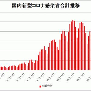 【新型コロナ情報】9月10日新たな感染者 国内計8,892人 東京都1242人 大坂1310人