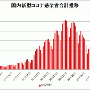 【新型コロナ情報】9月12日新たな感染者 国内計7,212人 東京都1067人 大坂1147人