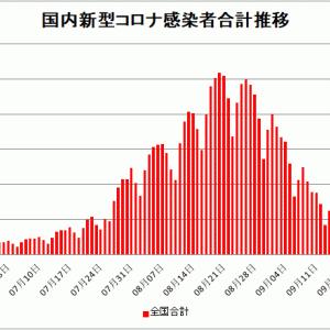 【新型コロナ情報】9月20日新たな感染者 国内計2,224人 東京都302人 大坂268人