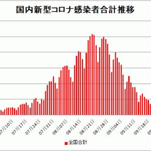 【新型コロナ情報】9月27日新たな感染者 国内計1,147人 東京都154人 大坂141人