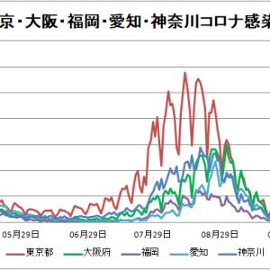 【新型コロナ情報】10月20日新たな感染者 国内計391人 東京都41人 大坂73人