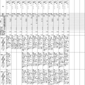 3/28阪神競馬AI予定