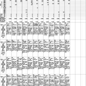 競馬AI予想データ馬券結果(5/31)