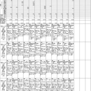 6/7佐賀競馬AI予想(地方競馬)