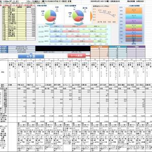 6/14東京競馬AI予想