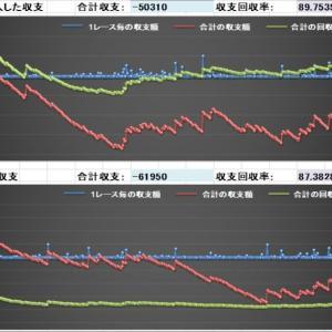 競馬AI予想データ馬券結果(6/21)