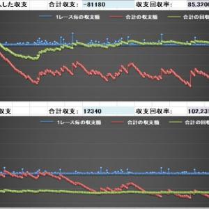 競馬AI予想データ馬券結果(7/12)