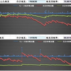 競馬AI予想データ馬券結果(10/25)