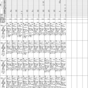 2021年4月22日(木)園田競馬AI予想(地方競馬)