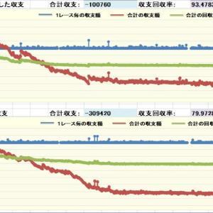 競馬AI予想データ馬券結果(7/31,8/1)
