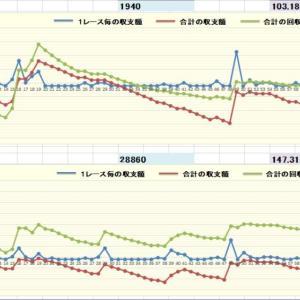 競馬AI予想データ馬券結果(9/18,9/19,9/20)