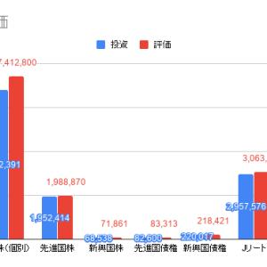 【まとめ】投資運用状況(201908~)