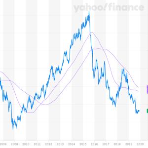 配当利回り9.4% Yield Trap(わな銘柄)