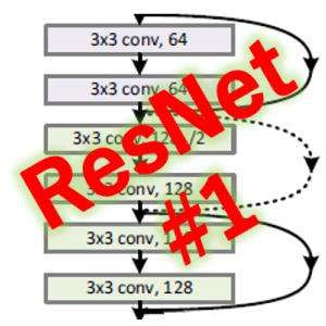 ResNet (1/4) 発明の概要