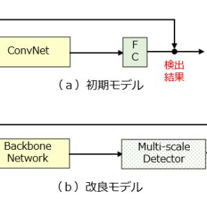 FPN(4/4)総括