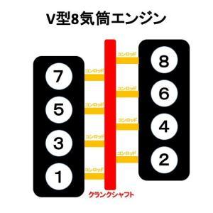 8気筒を2つの気筒群に分ける場合に何通りある?