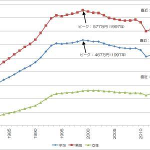 統計から見えた日本経済再生の鍵