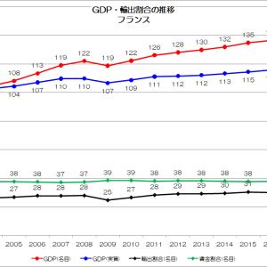 【公式】025 日本は本当に輸出依存国なのか?その3