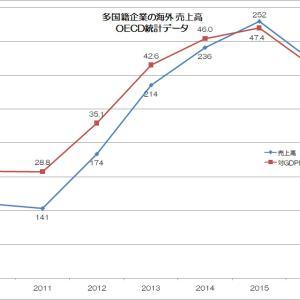 日本型グローバリズムの急進展
