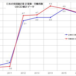 日本型グローバリズムの正体