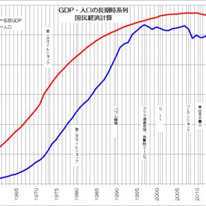長期データで日本経済を振り返る