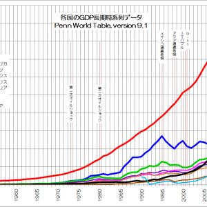 長期データで世界経済を振り返る