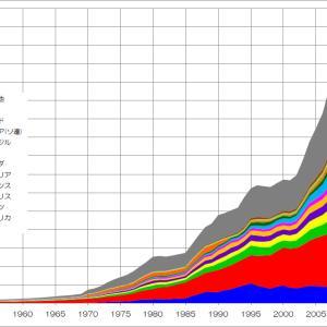 日本経済の「栄光」と「凋落」を可視化してみる