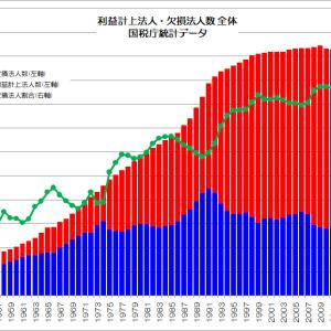 日本中に蔓延る赤字企業(ゾンビ化予備軍)