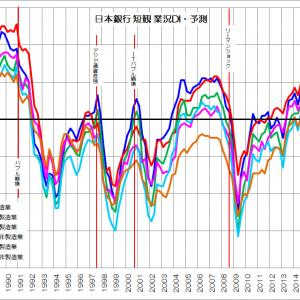 日本の景気動向を可視化してみる
