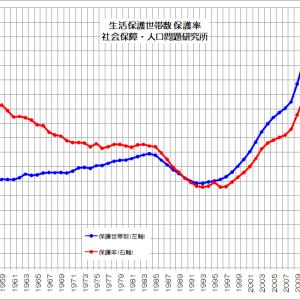 国民総貧困化が進む日本社会