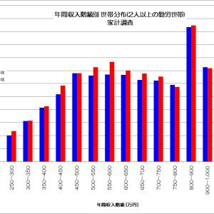 没落する日本の中流労働者階級