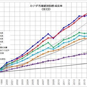 先進国型「経済成長の条件」とは