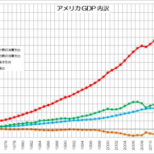 投資をしなくなった「日本」