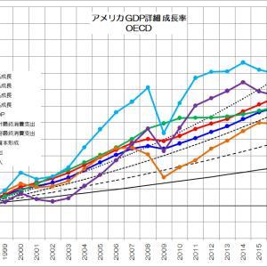 経済成長を牽引する需要とは?