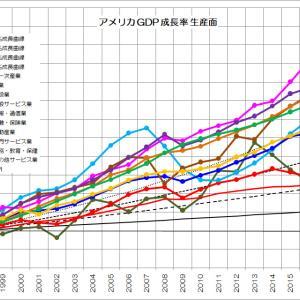 先進国の成長産業とは?