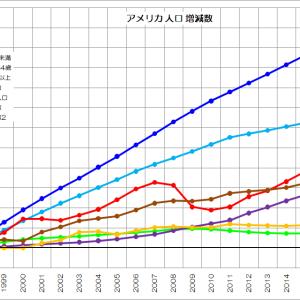 人口の増える国、減る国