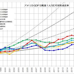 労働者への分配→経済成長の必然