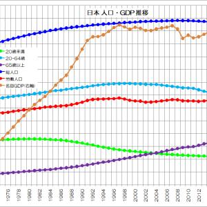 人口減少でも経済成長できるか?