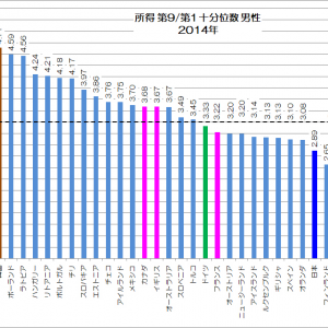 日本人の所得格差は大きいのか?