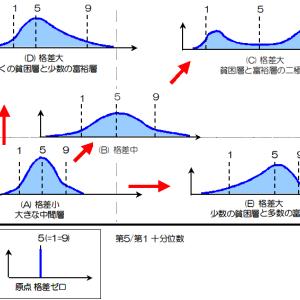 貧困化が進み格差が広がる日本
