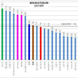 日本の最低賃金は低いのか?